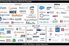 2018年度版「RPAカオスマップ」が公開
