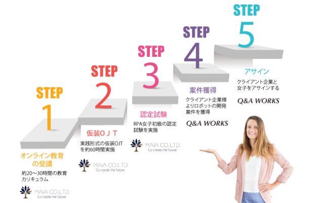 「可視化+RPA女子」マッチングプロジェクト始動!