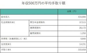 ④年収500万円の平均手取り額