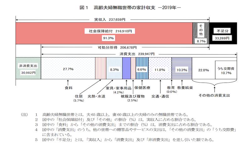 夫婦世帯の家計調査